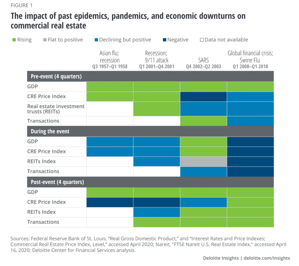 Graph of past epidemics and pandemics impact across economical commercial real estate