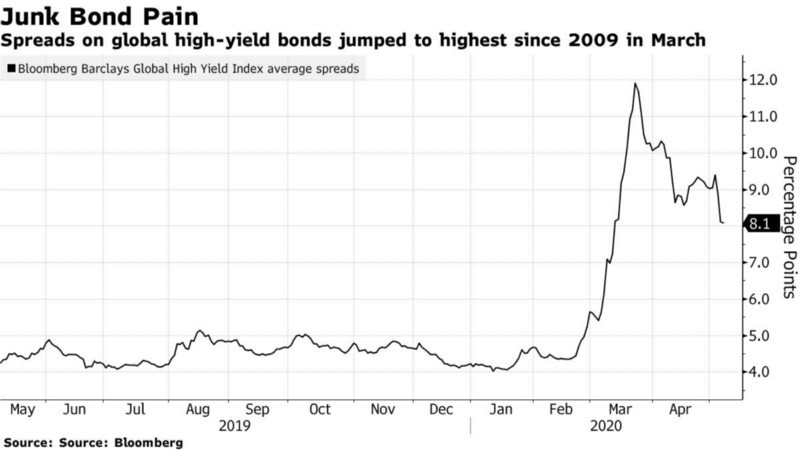 Graph of High yield bonds are highest since March 2009 due to corona virus