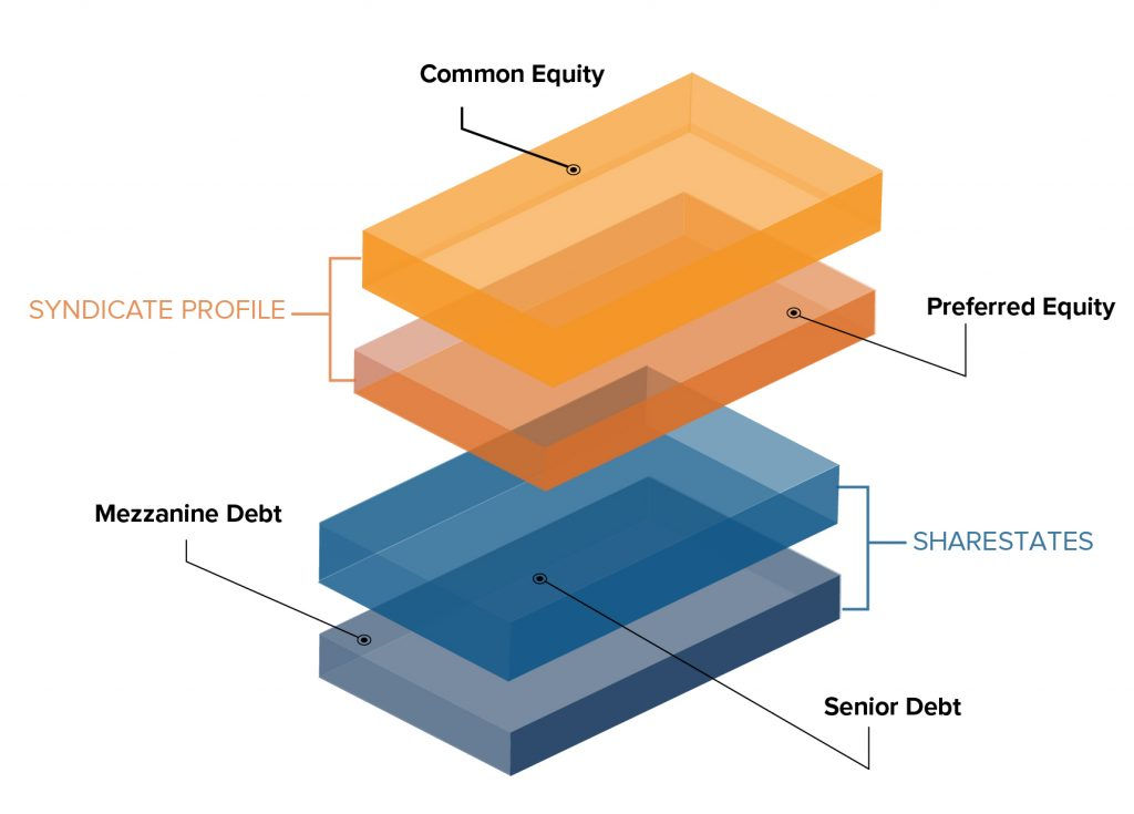 Capital stack