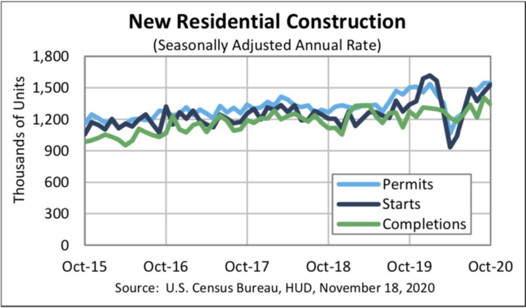 new residential construction US census bureau