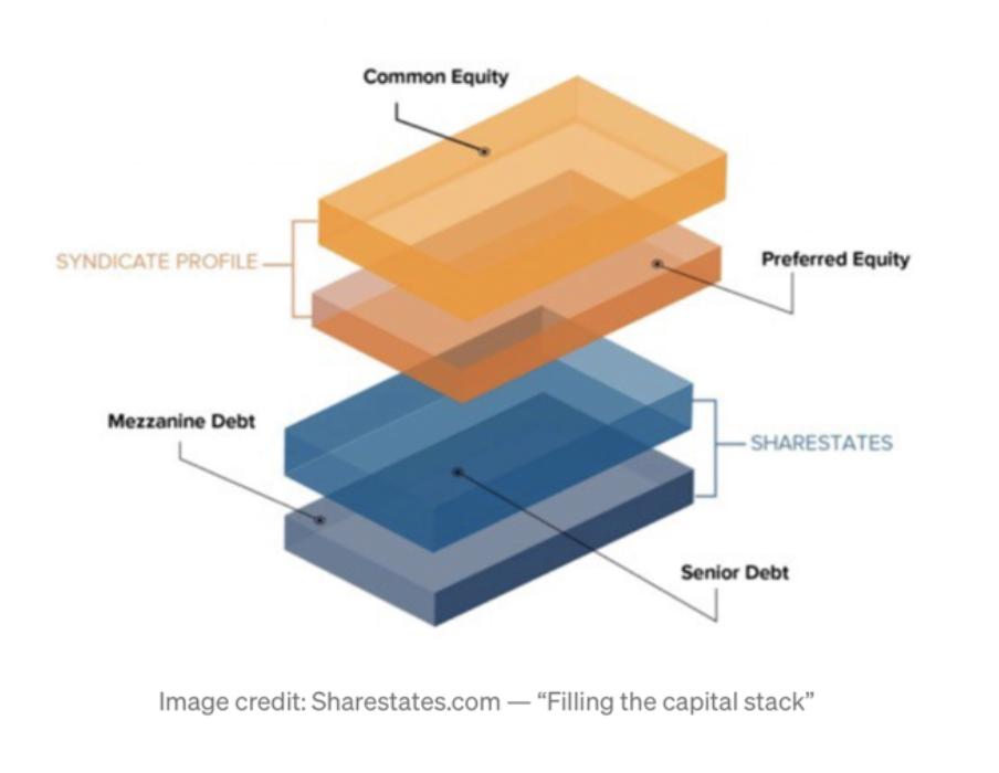 capital stack diagram